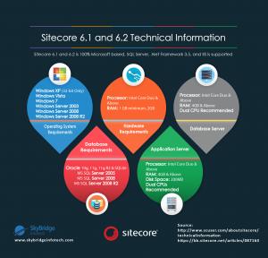 Sitecore 6.1 & 6.2