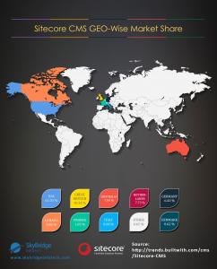 Sitecore Market Share Infographic