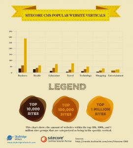 Sitecore CMS Popular Website Verticals